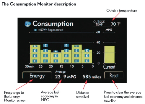 the Lexus 400H energy monitoring system